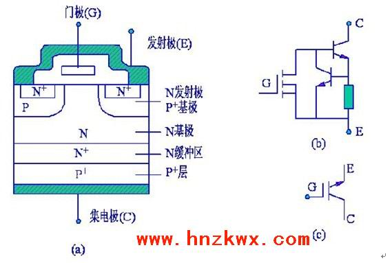 是厚基区GTR的扩展电阻。IGBT是以GTR为主导件、MOSFET为驱动件的复合结构。 若在IGBT的栅极和发射极之间加上驱动正电压,则MOSFET导通,这样PNP晶体管的集电极与基极之间成低阻状态而使得晶体管导通;若IGBT的栅极和发射极之间电压为0V,则MOSFET截止,切断PNP晶体管基极电流的供给,使得晶体管截止。